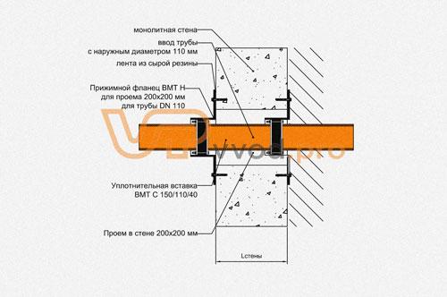 Узел с прижимным фланцем ВМТ и оклеечной гидроизоляцией в стене - закладная деталь узла герметизации ввода инженерных коммуникаций.
